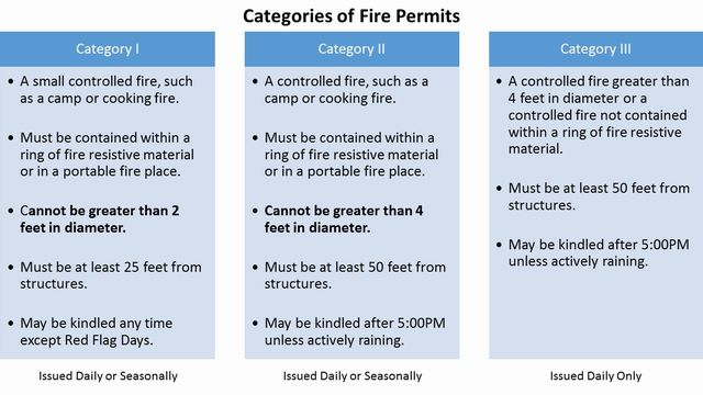 Categories of Fire Permits and when they are issued